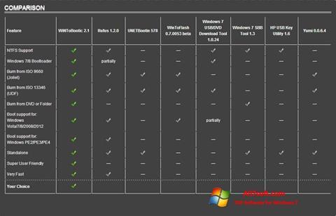 Ekran görüntüsü WiNToBootic Windows 7